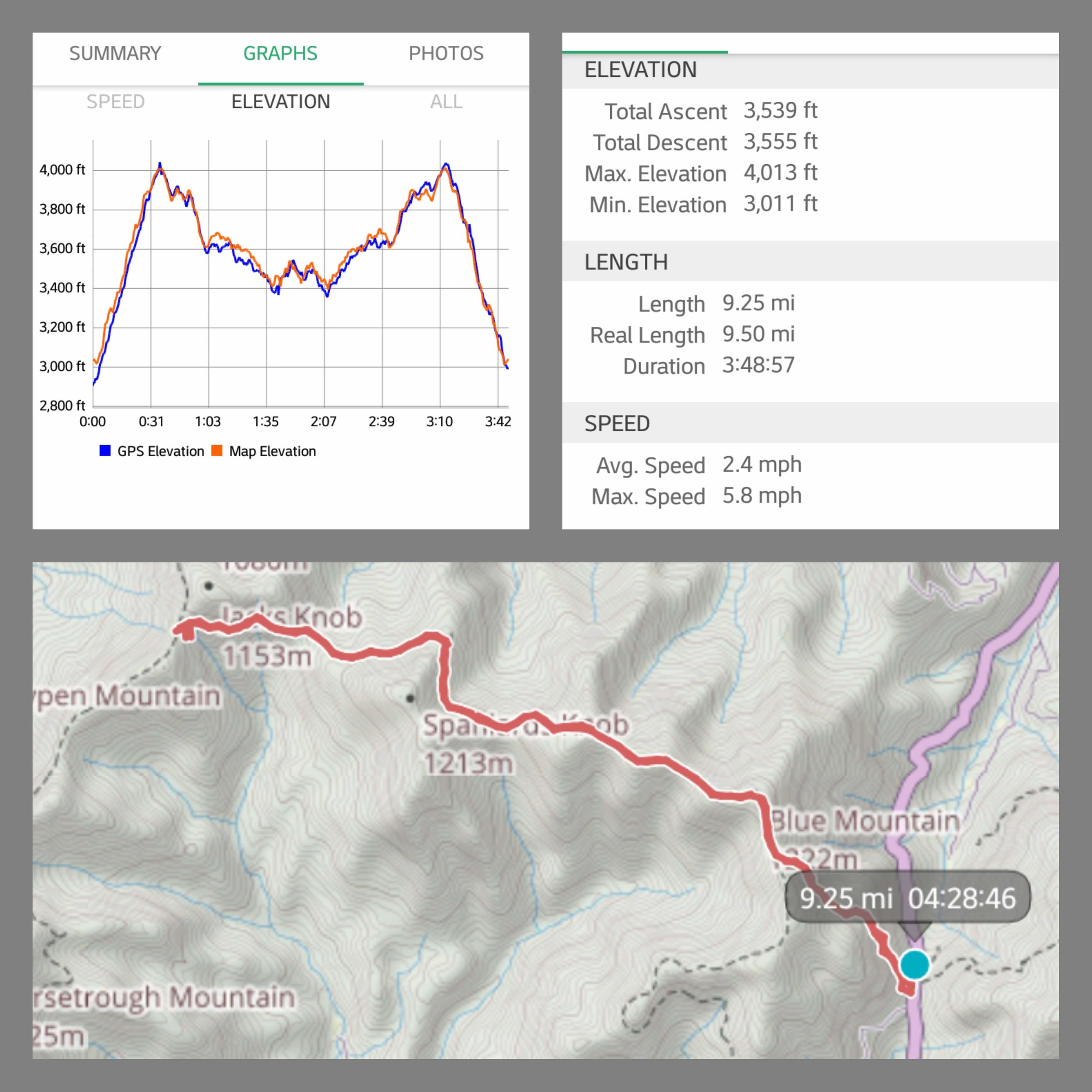 The AT from Unicoi Gap to Chattachoochee Gap…the hardest hike I've done in Georgia