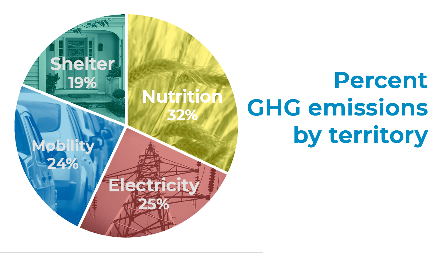 OUR&D's funding territories. Percentages are amount of greenhouse gases emitted for each category.