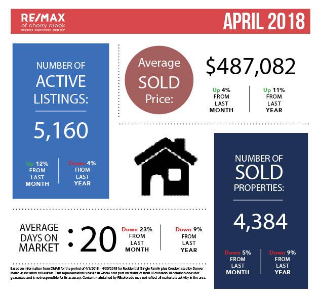 Market Stats_Square_April.jpg