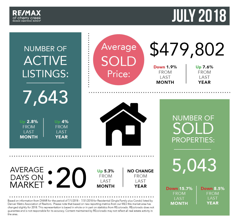 Market Stats_Square_July.jpg