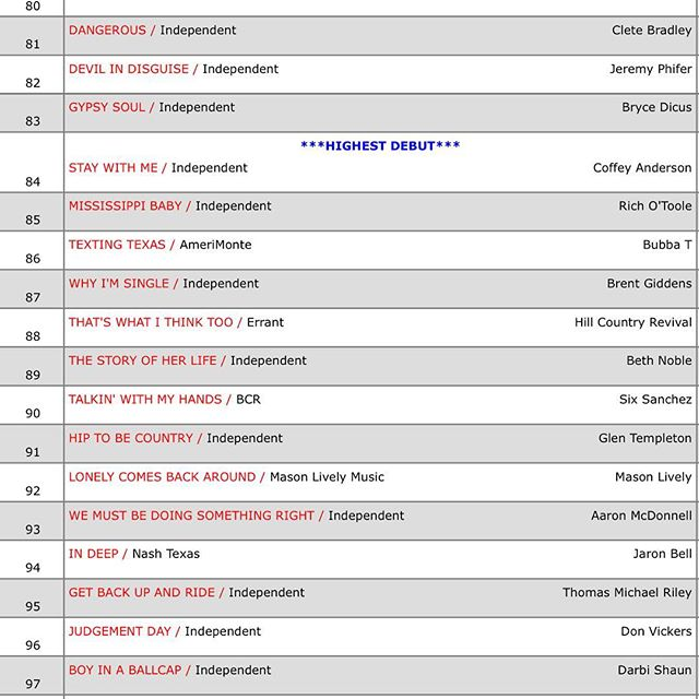 11 weeks in the top 100, couldn't be happier. Sitting at 88 this week, looking forward to a busy year. Thank you everyone for the love and support. #texasmusicscene #thatswhatithinktoo #texascountrymusic #reddirtcountry #southernrock