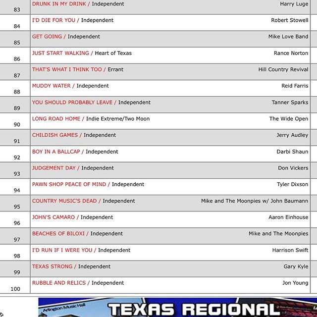 Up another spot to 87, still moving up. Tomorrow we are at the San Antonio rodeo from 12-4pm. #thatswhatithinktoo #texascountrymusic #reddirtcountry