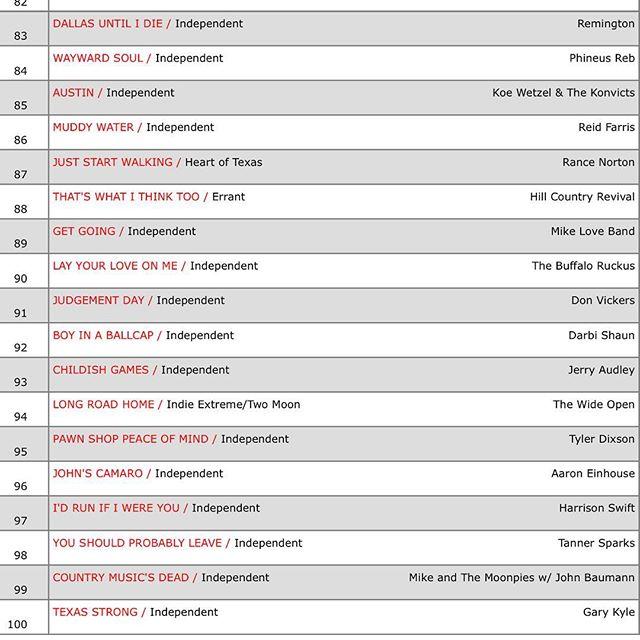 Up to 88 on the Texas Radio chart this week. Still climbing, new music video out Feb 14th #thatswhatithinktoo #texascountrymusic #reddirtcountry #texasmusic #texasmusicscene