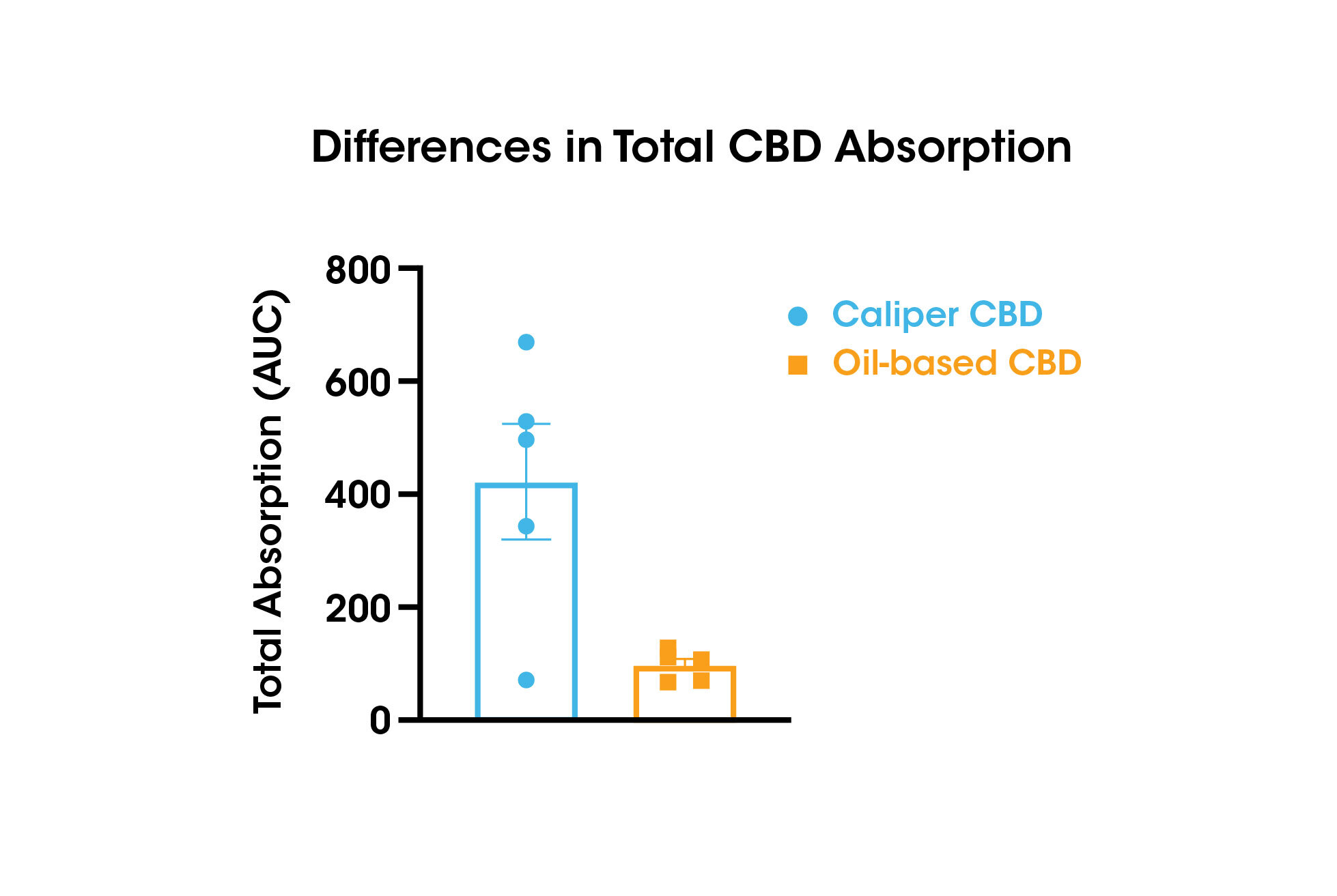 Compared with oil-based CBD, 4.5 times more Caliper CBD was absorbed during the 6-hour study period.