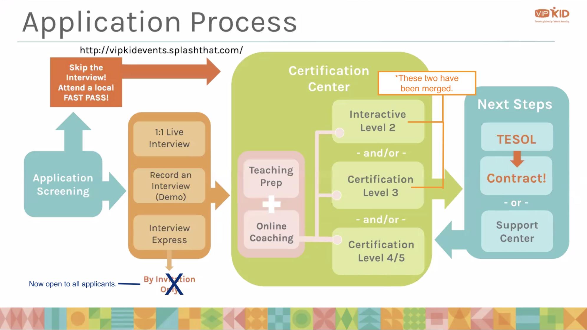 VIPKID Application Process Flow Chart.png