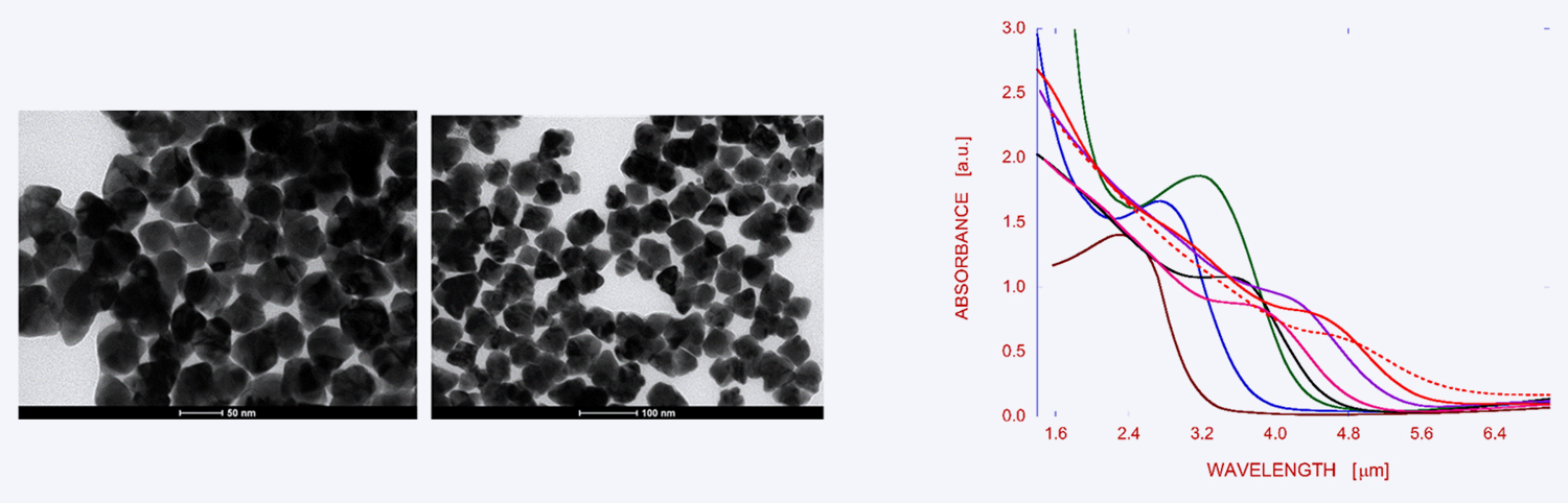Figure 1. TEM images of HgTe CQDs and sample absorption spectra