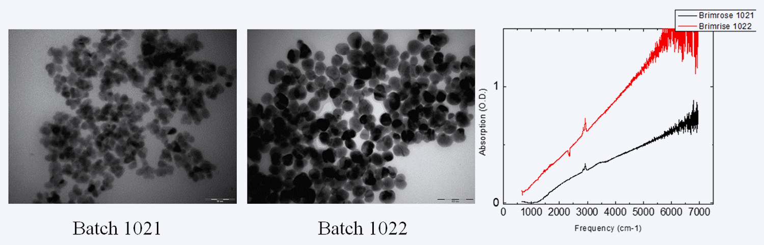 Figure 2. TEM Images of HgTe QD synthesized in oleylamine (1021) and with the addition of mercaptoacetic acid (1022). Absorption spectra of the HgTe QDs (right).