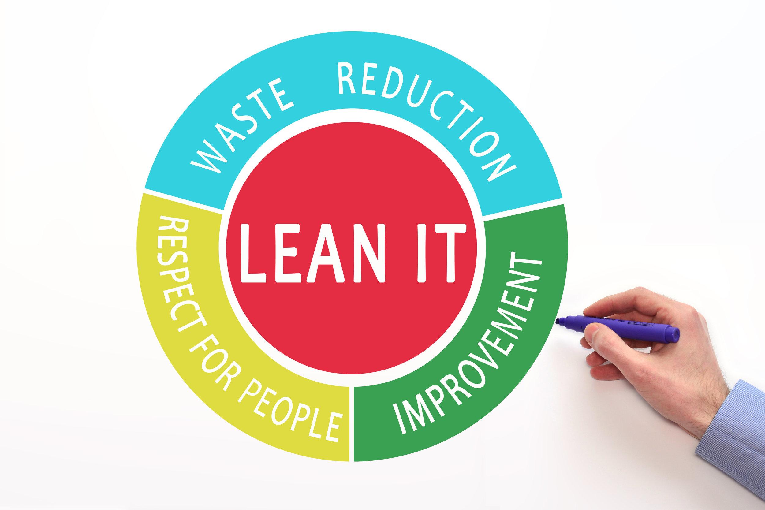 Lean Principle Circle.jpg