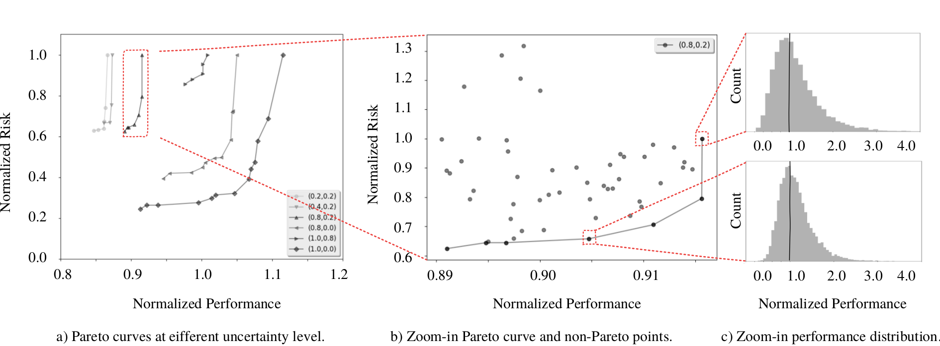 An example trade-off space between performance-optimal design and risk-optimal design.