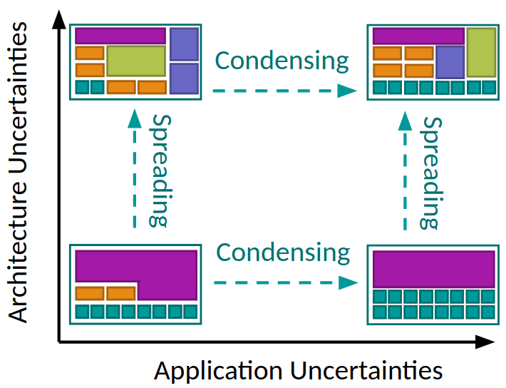 CORE SELECTION trends for performance optimal configuration.