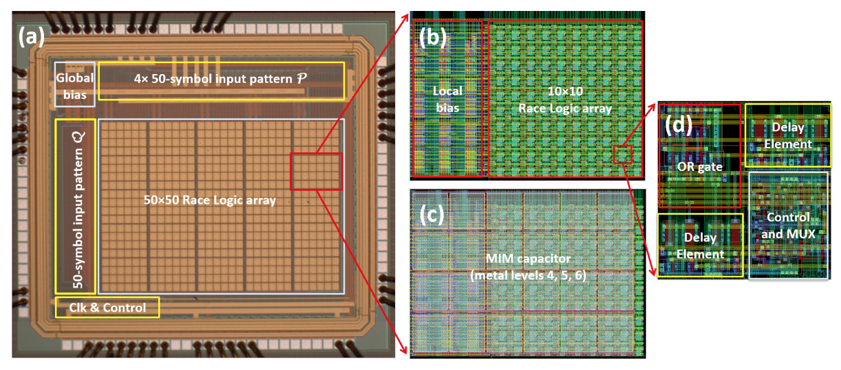 Micrograph of the Race Logic chip with its major functional units highlighted. The Race Logic array is an explicit implementation of the edit graph, and is reconfigured every computation based on the input patterns. (b) and (c) show a 10 × 10 race array with MIM-caps and local bias network. The local bias networks receive their control input from the global bias network as shown in Fig. 2a. Panels (d) and (e) show the circuit and layout of the unit cell which is tiled to construct the whole array, while panels (f) and (g) show symmetric OR gate design and delay element.