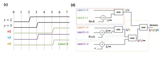 Neuro Inspired Temporal Logic Ucsb Archlab
