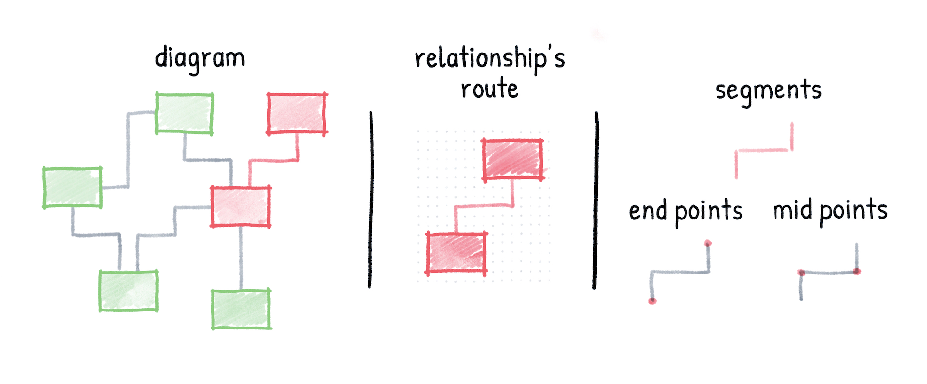 01-diagram-relationship-route-parts.jpg