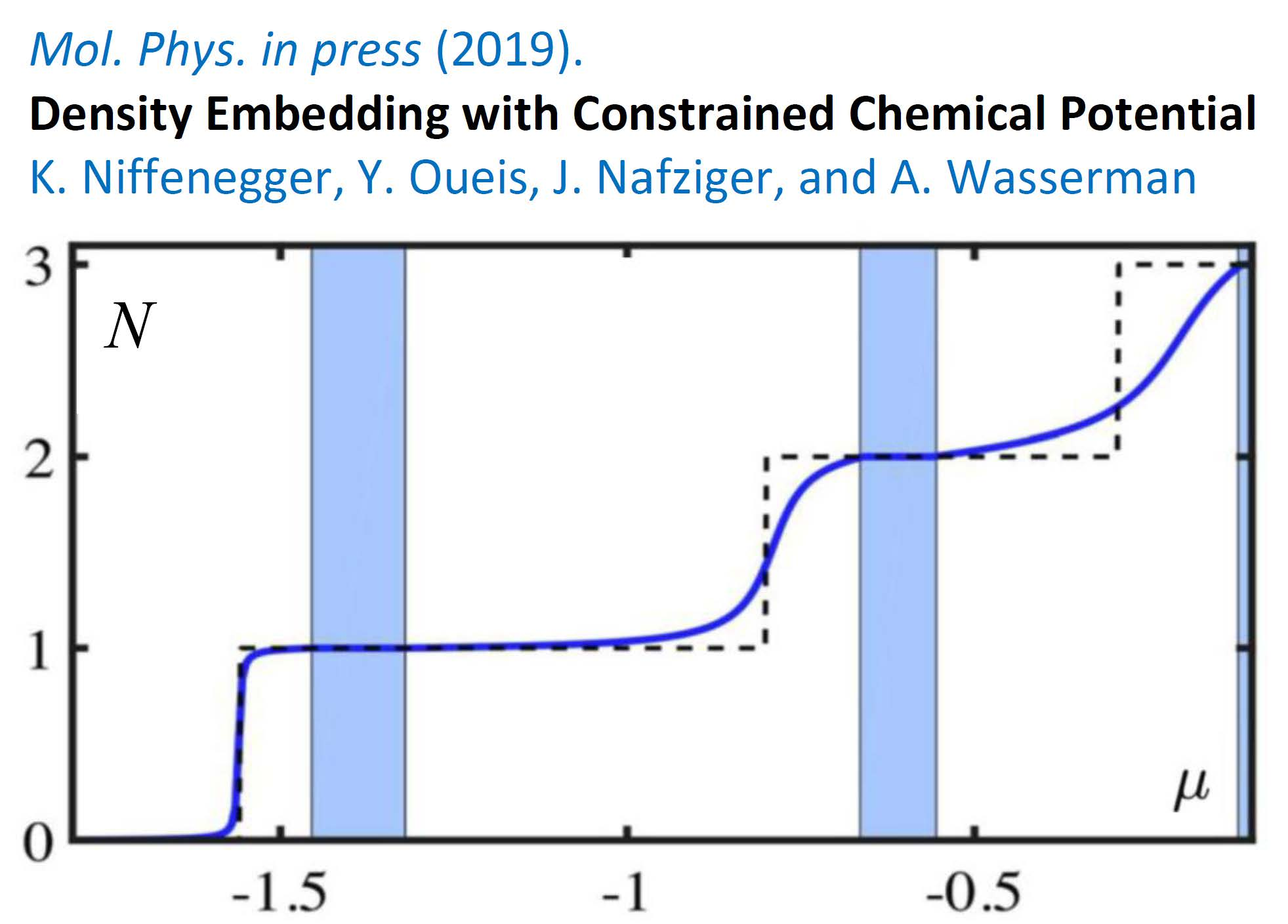 Chemical Potential Equalization
