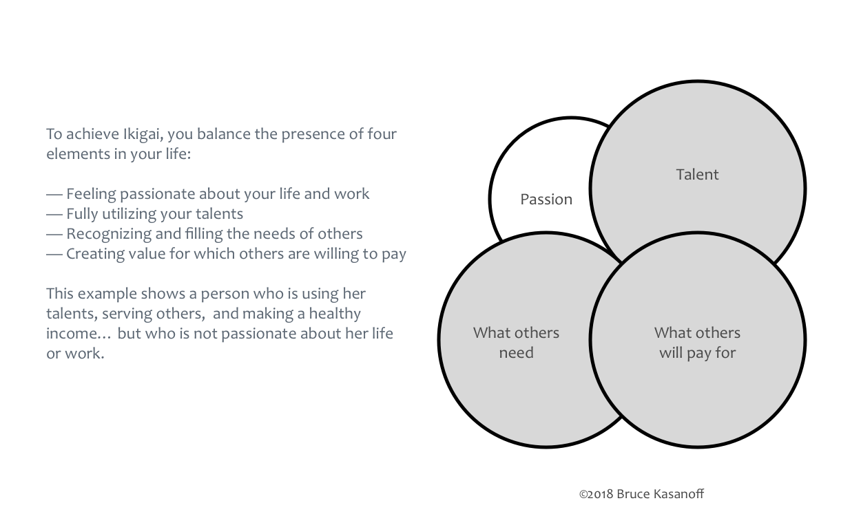 4x4 ikigai cicles explanation.png