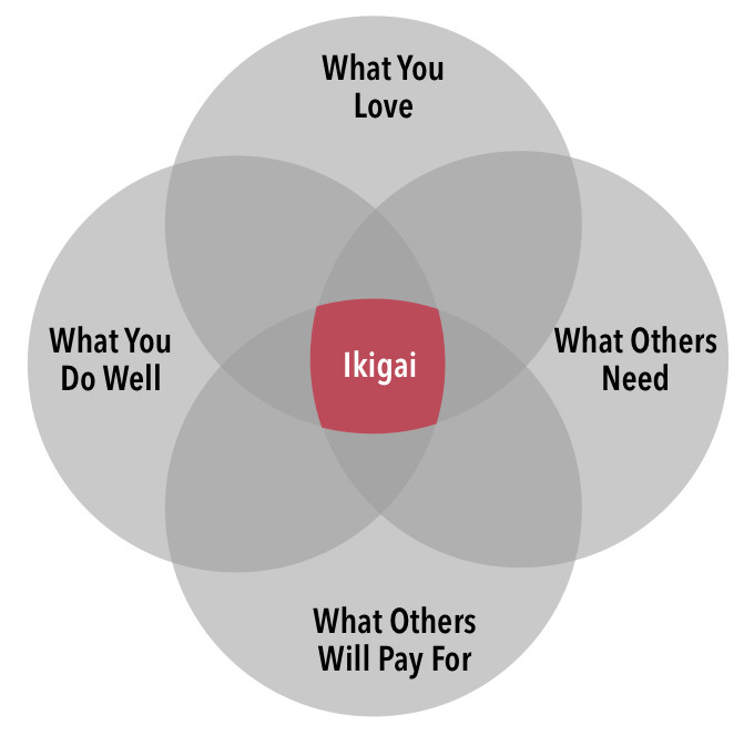 Ikigai LI red center.jpeg