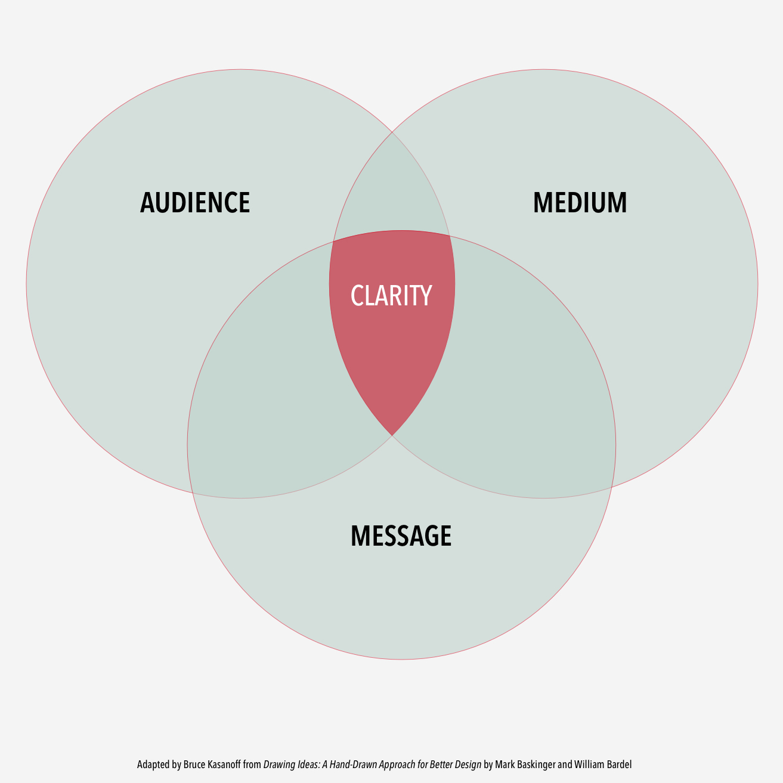 Audience Medium Message.jpg