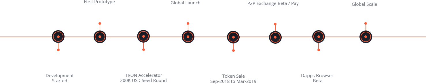 Tron Wallet Road Map.png