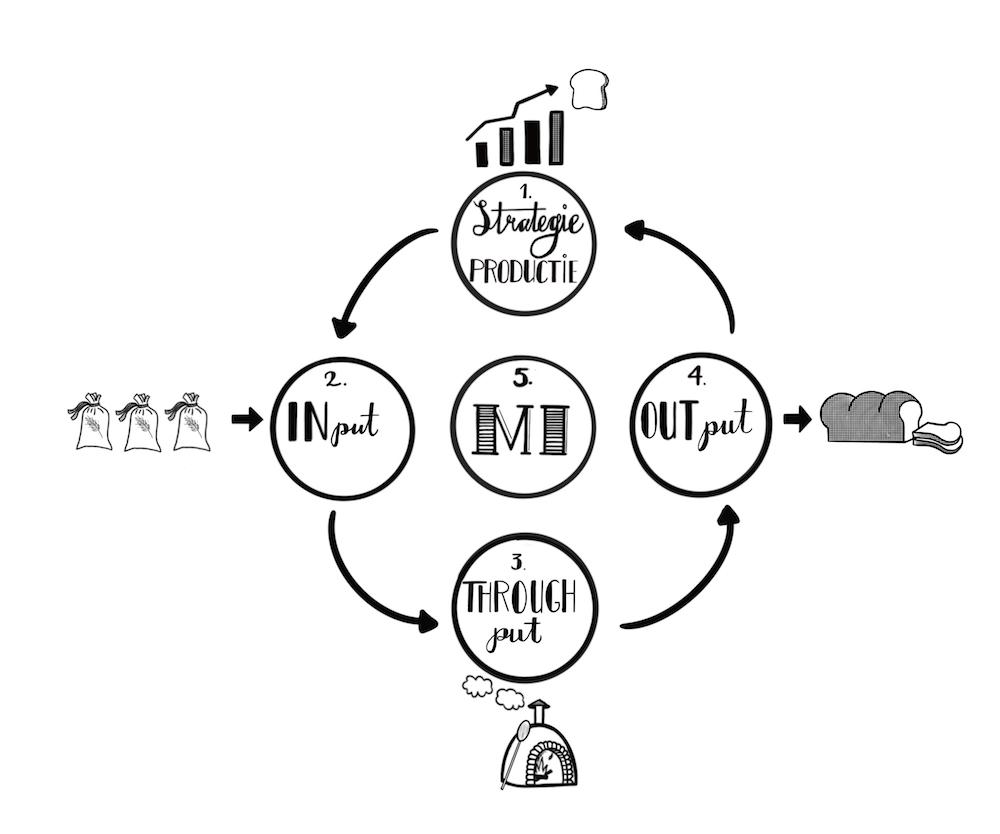 Illustratie boekillustratie ondernemerschap digitale tekening cirkelmodel zwart wit