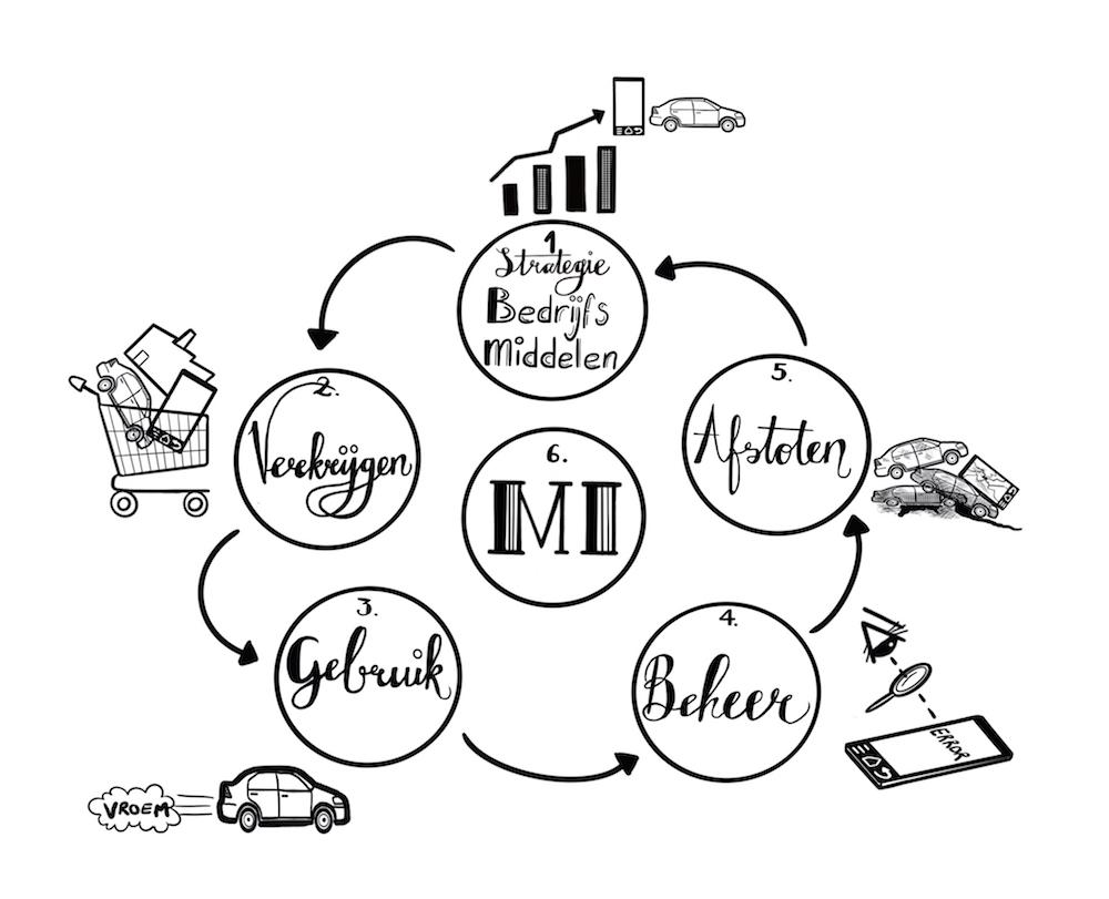 boekillustratie illustratie ondernemerschap cirkelmodel digitale tekening zwart wit strategie bedrijfsmiddelen