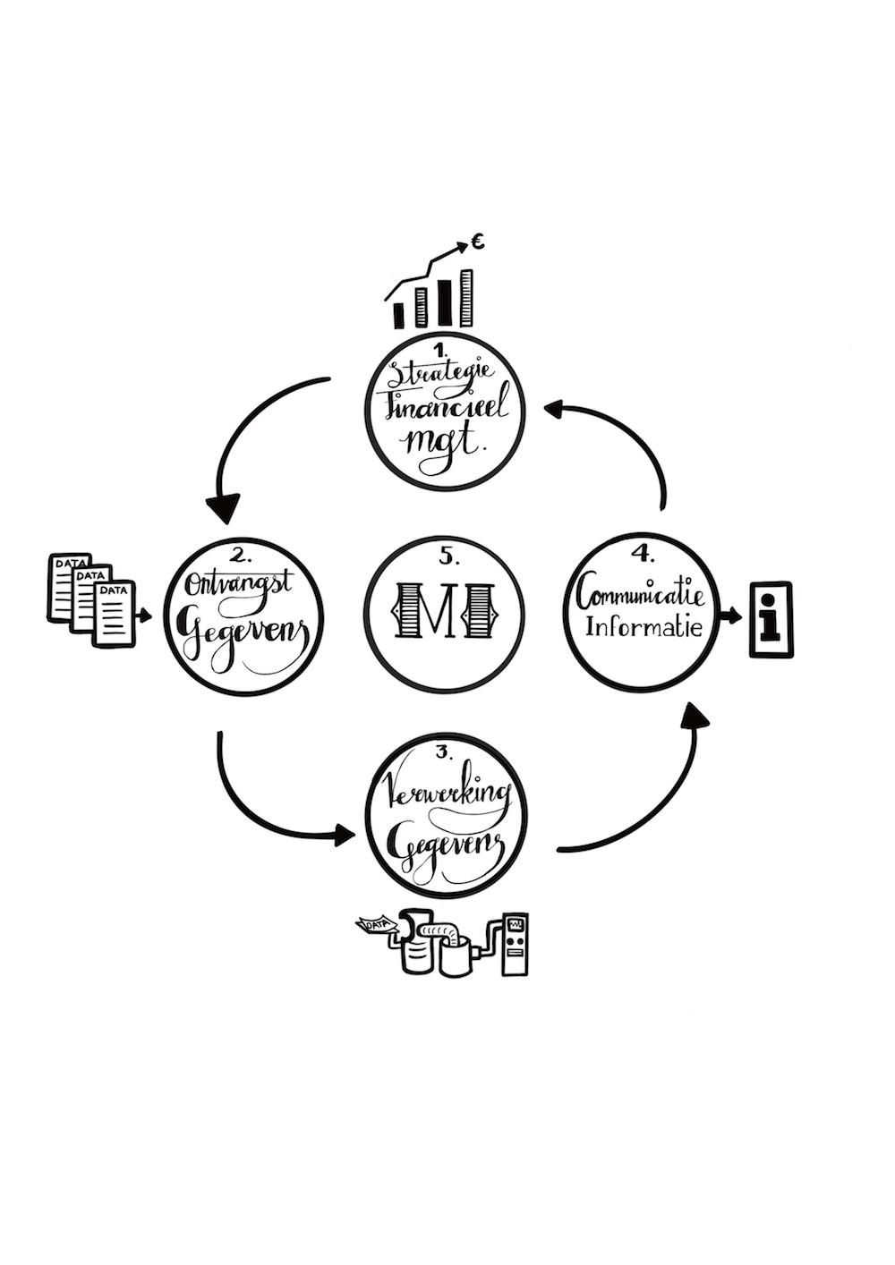 boekillustratie illustratie ondernemerschap strategie financieel management digitale tekening