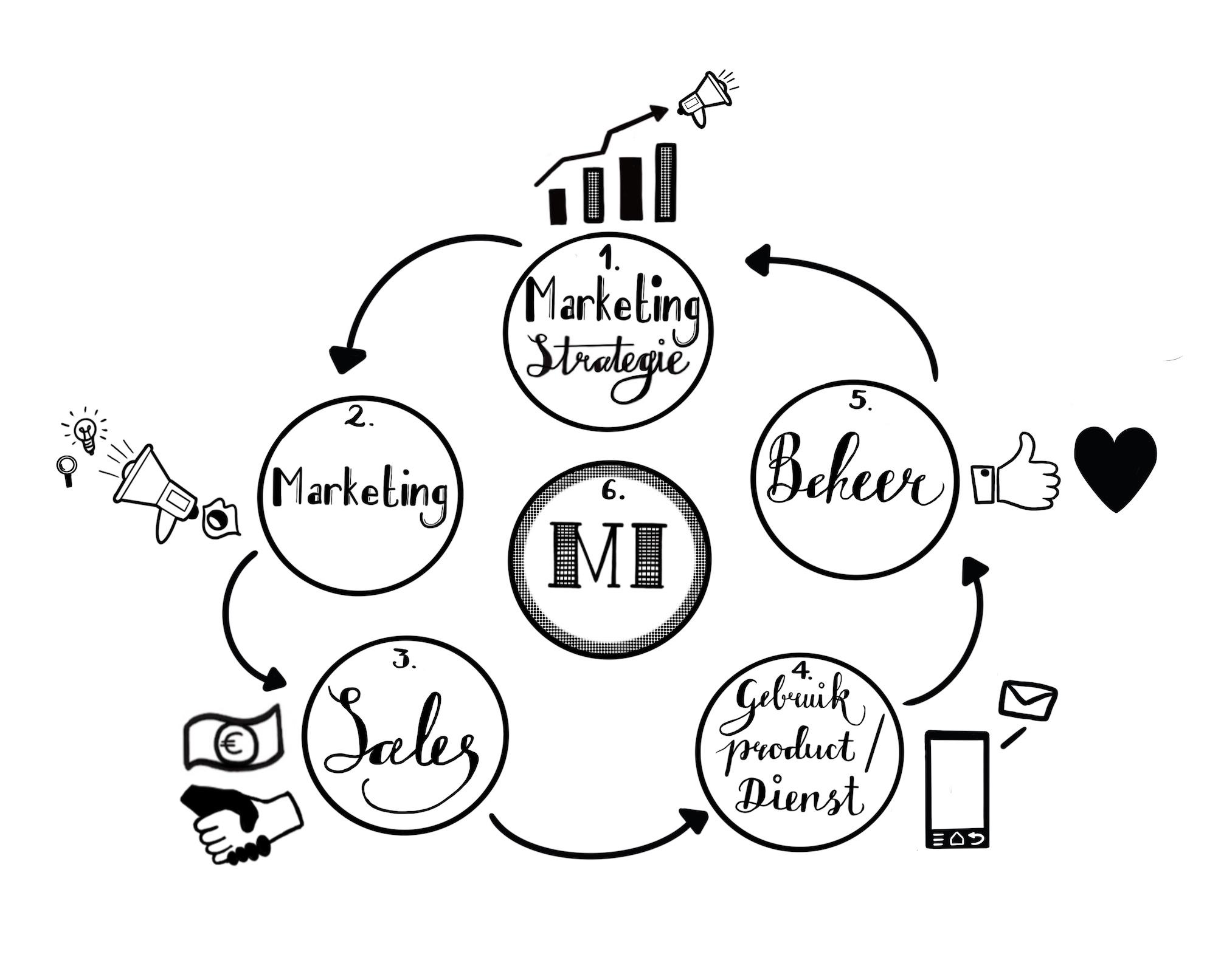 8. Marketing strategie 72dpi.jpg