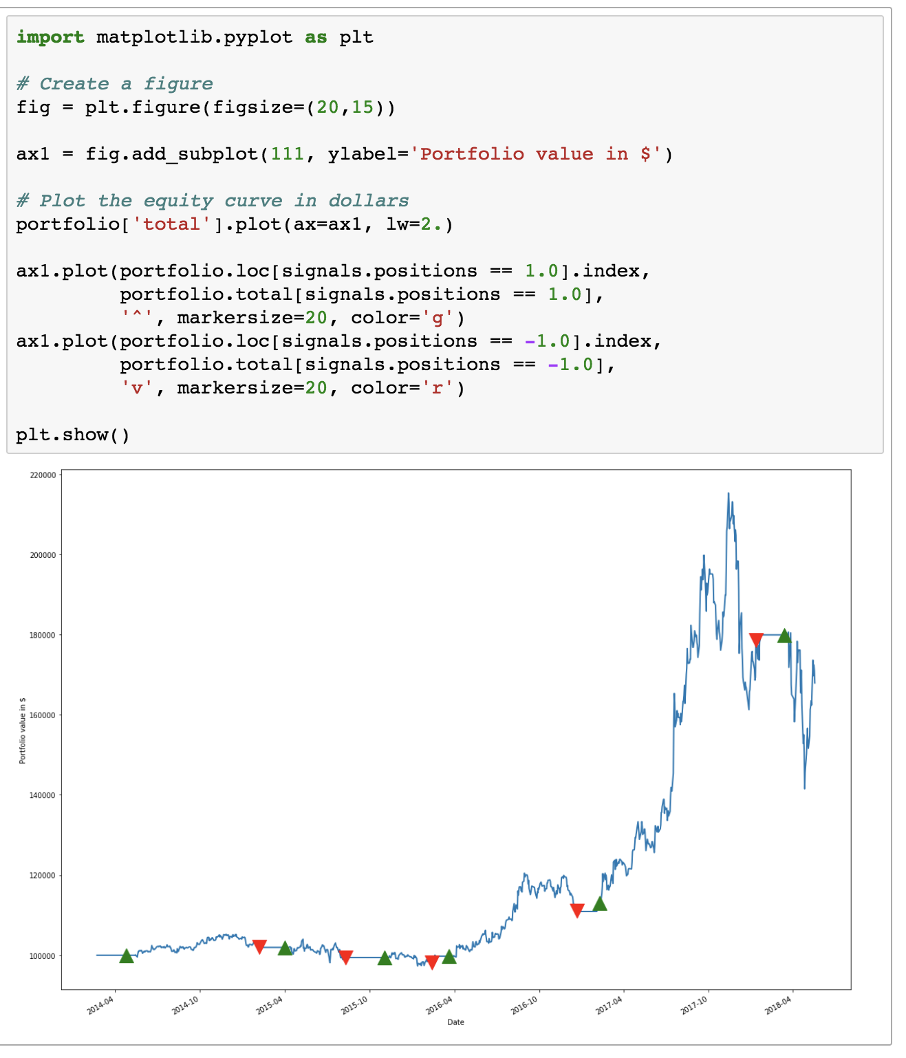 Building a Moving Average Crossover Trading Strategy Using Python