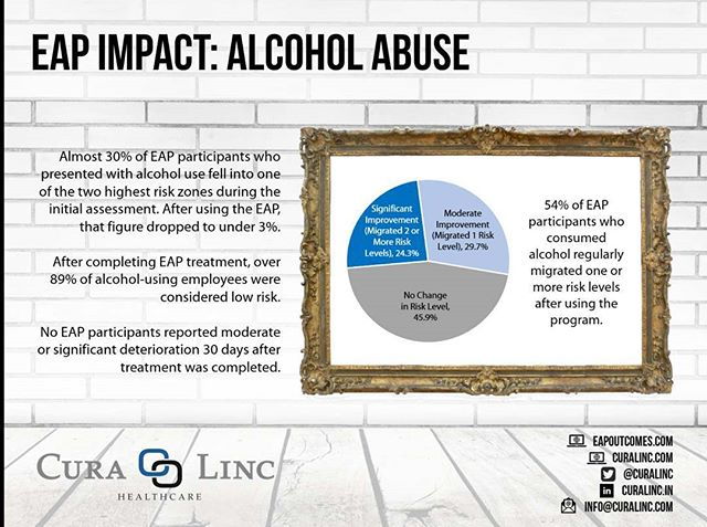 According to the #CDC, the cost of excessive #alcohol use in the U.S. is $249 billion per year, with nearly 3/4 of that figure coming from a reduction in employee #productivity. Fortunately, a well-positioned #EAP can help. After completing EAP treatment, over 89% of alcohol-using employees were considered 'low risk' -- and the percentage of employees in the highest risk zones dropped from 30% to 3%. For additional information regarding the impact of an EAP on alcohol abuse, visit eapoutcomes.com.