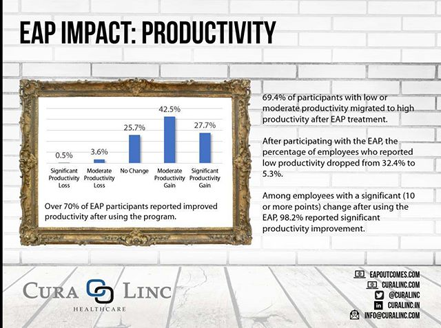 For many employers, a significant portion of their workforce may be struggling with #depression, #anxiety or other #mentalhealth concerns -- the types of issues that compromise employee #productivity and cost U.S. employers billions of dollars every year. An effective #EAP can have a measurable impact on productivity, with over 70% of participants reporting an improvement after using the program. For more info, visit https://www.eapoutcomes.com/.