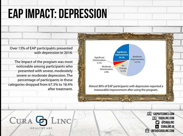 U.S. workers with #depression miss an estimated 68 million more workdays each year compared to their counterparts who have not been depressed. Depression also has an impact on health care costs -- a person suffering from depression accrues average annual costs of $14,967, compared with $5,929 for the total population -- and they also make 6 times as many #emergencyroom #ER visits as the overall population.  An employee assistance program with the proper clinical construct can have a significant impact on the frequency and acuity of depression from among covered employees -- over 79% of employees with moderate to severe depression migrated to minimal or mild depression after #EAP treatment. For additional information regarding the impact of an EAP on depression, visit https://www.eapoutcomes.com/.