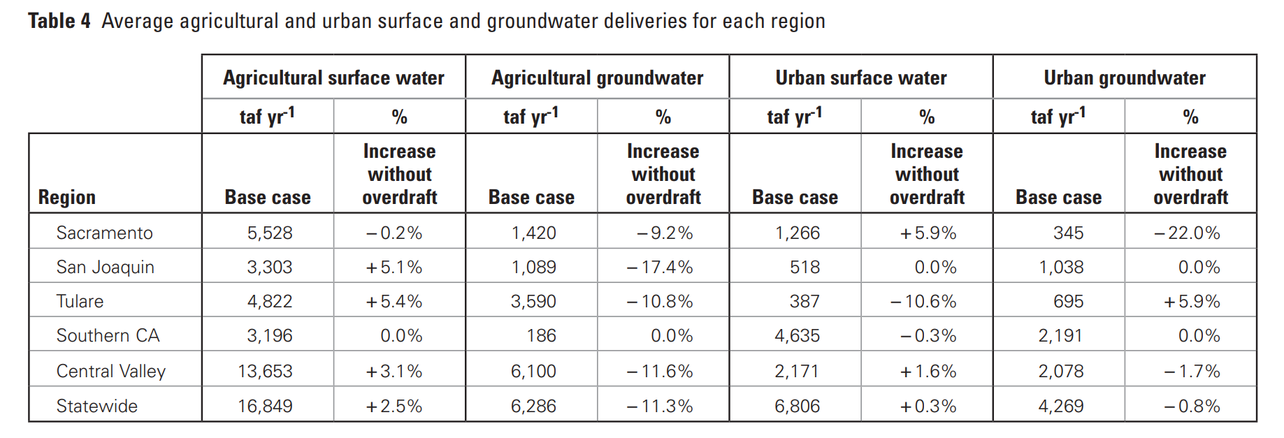 Source:    Economic and Water Supply Effects of Ending Groundwater Overdraft in California's Central Valley