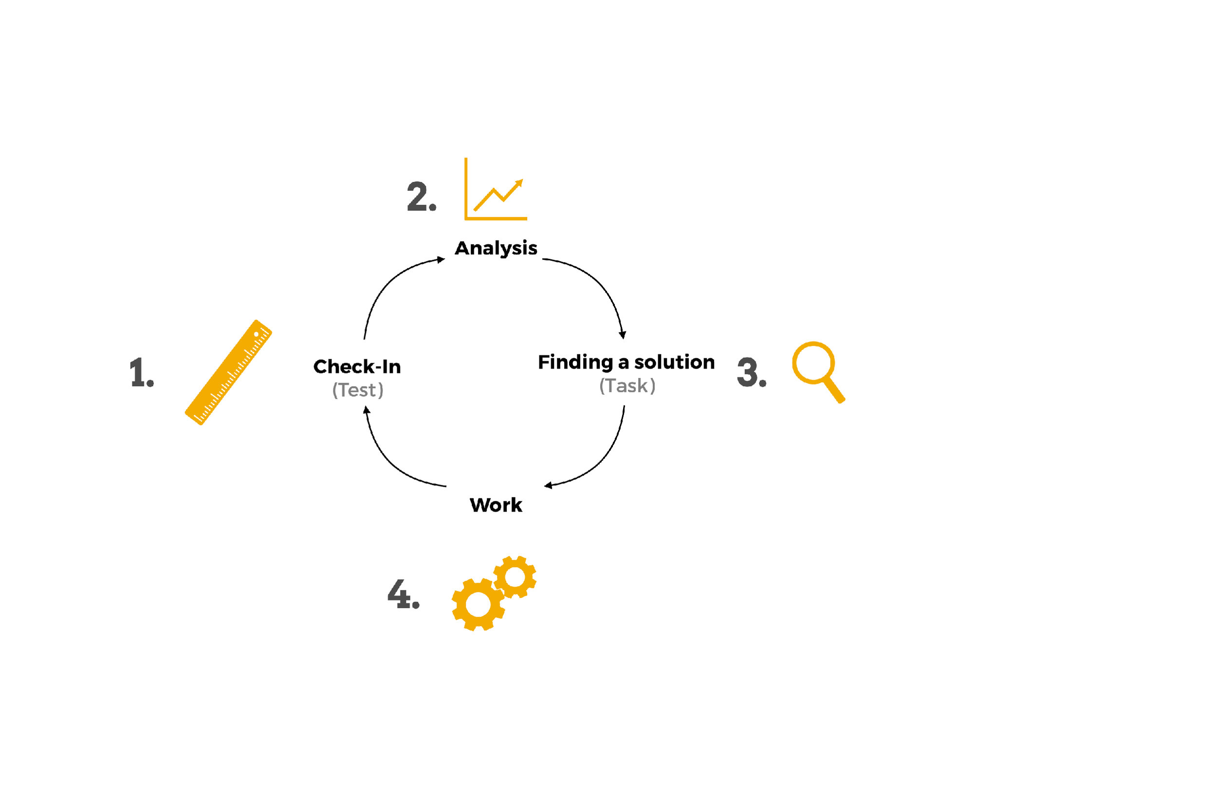The Cycle - We developed an iteration cycle that enables students to progress and teachers to find the best solutions to each individual problem.