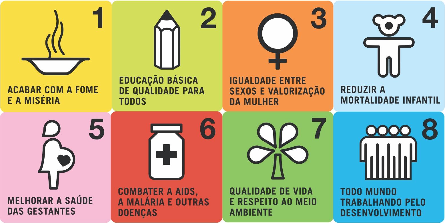Antiga agenda ODM - 8 Jeitos de Mudar o Mundo