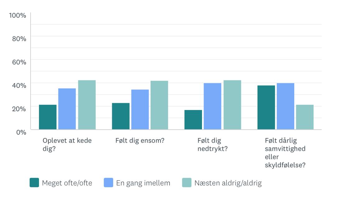 Søjlediagram over hyppigheden af svære følelser under barsel, inden for de seneste fire uger. Procent