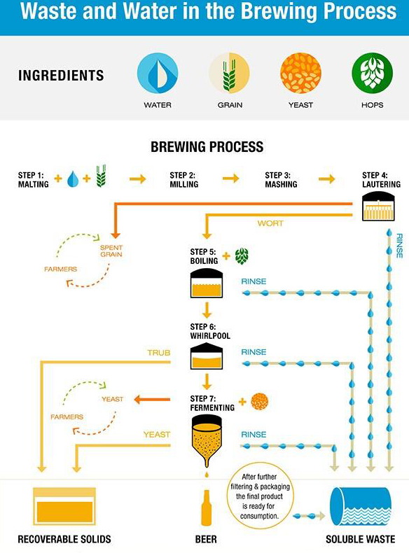 Diagram of the wastewater process during brewing. Image Courtesy of Cambrian Innovation Inc.