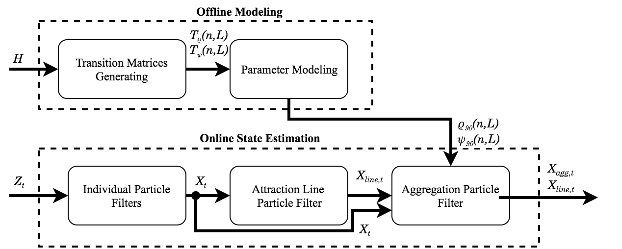 Overall Pipeline of Shark Aggregation State Estimator