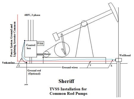 the sheriff tvss installation