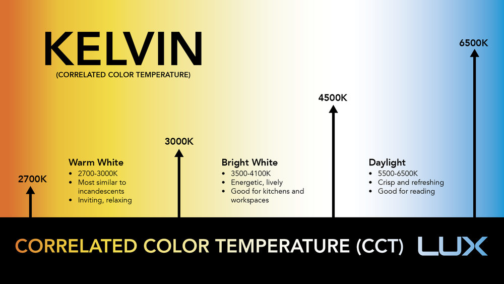 Light bulbs with different Color Temperature can be used for different business applications: