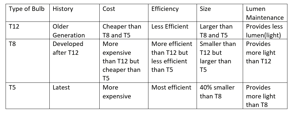 This table shows a comparison between the three most common types of Fluorescent Lamps.
