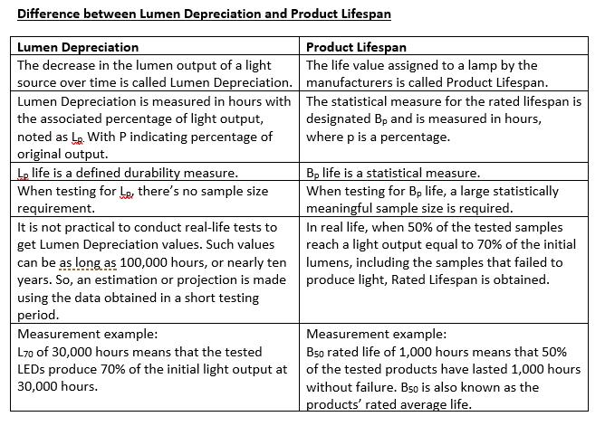 lumen dep vs lifespan.PNG