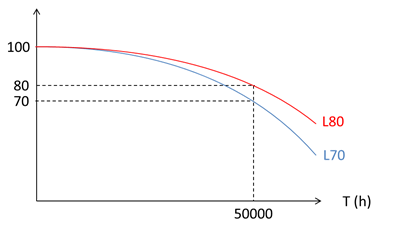 Graph illustrating separate LED fixtures with L80 and L70 of 50,000 Hrs.