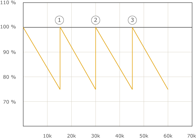 Graph showing the Lumen maintenance and theoretical lifespan of Fluorescent Tubes.