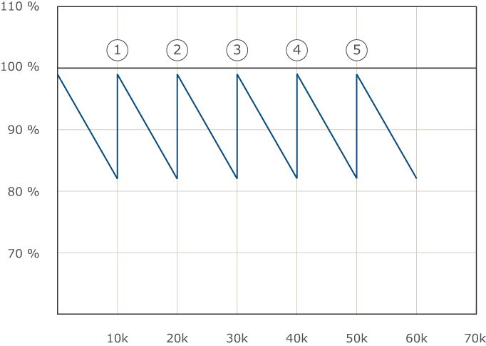 Graph showing the Lumen maintenance and theoretical lifespan of Compact Fluorescent Bulbs (CFL)