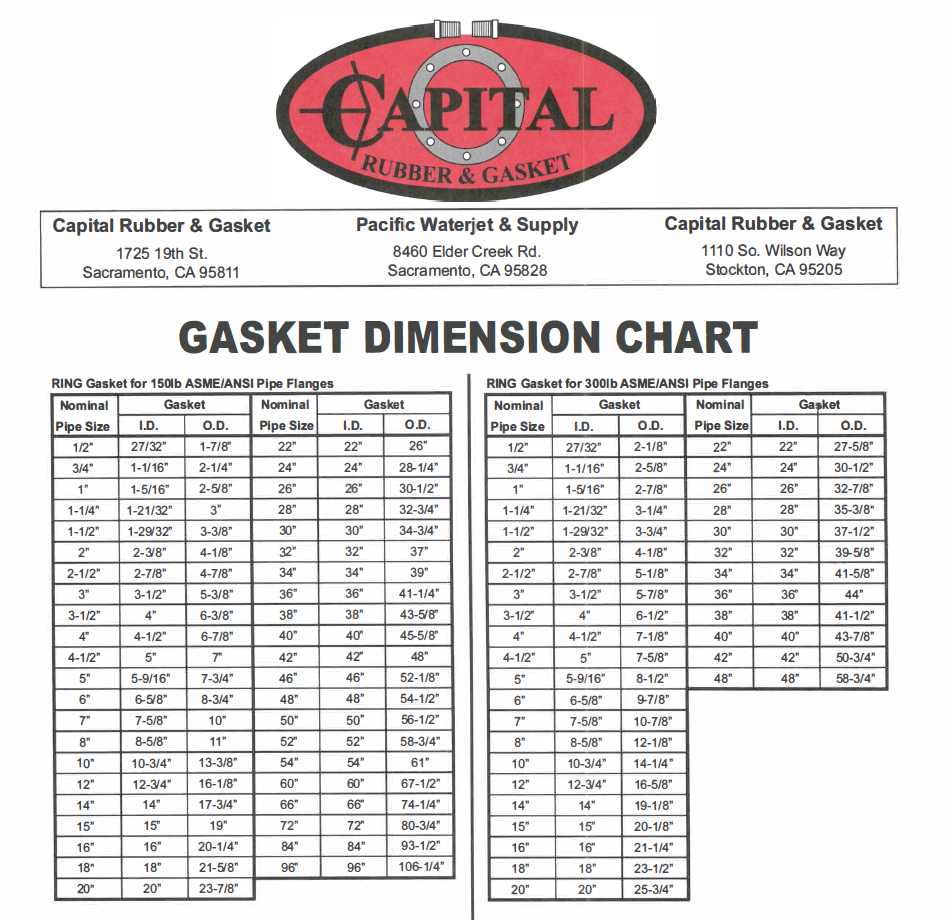 Gasket Dimension Chart