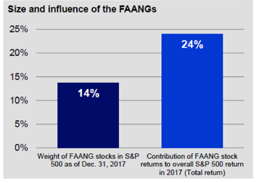 Source: Morningstar Research Inc. and Bloomberg L.P as of December 31, 2017