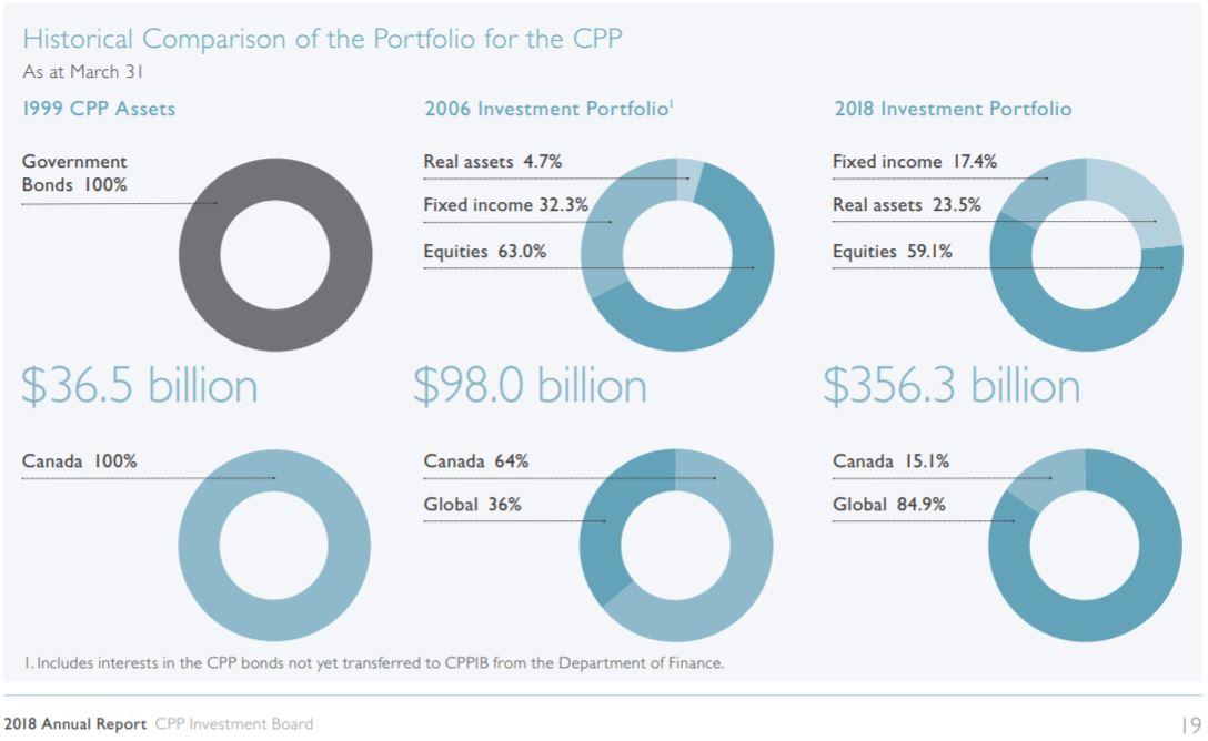 CPP Allocation .JPG