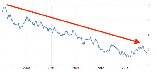 Source: Tradingeconomics.com, Treasury Board of Canada
