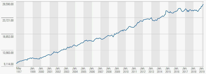 Source: TD Canadian Bond Index Fund Series I