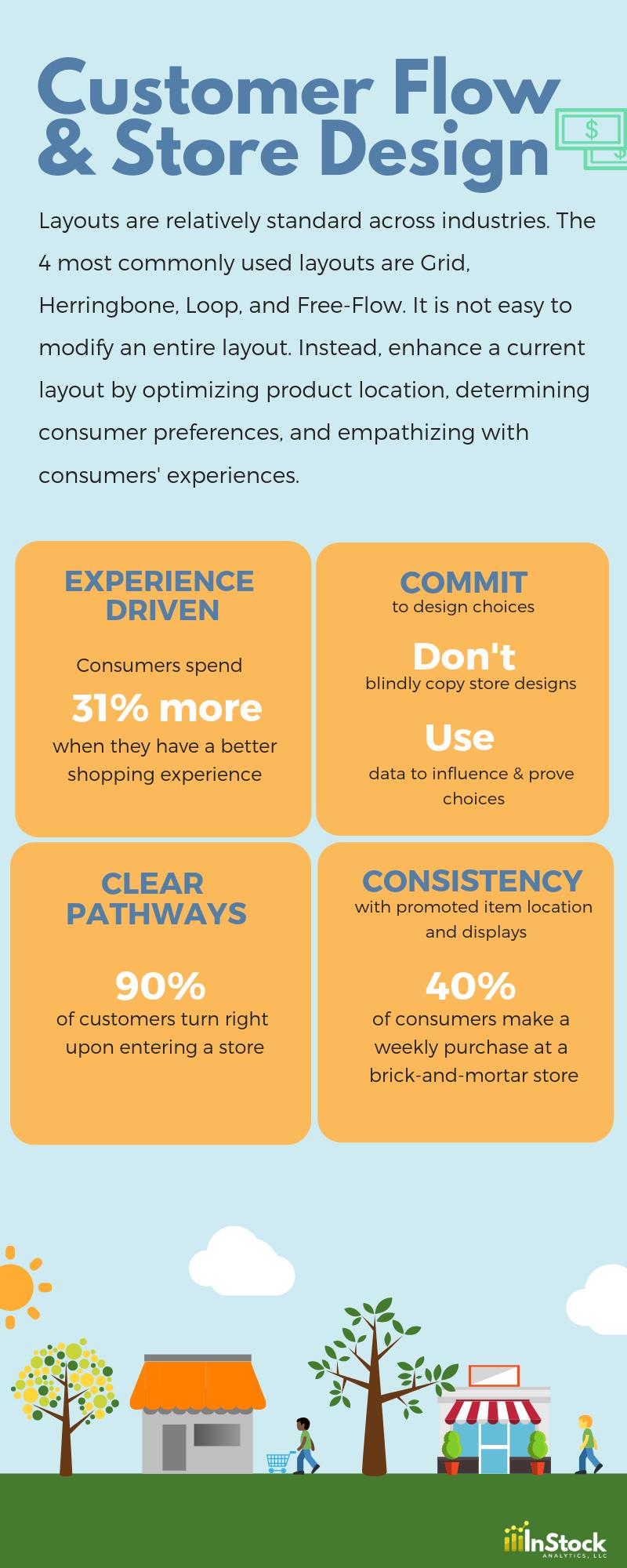 Customer Flow_Store Design.png