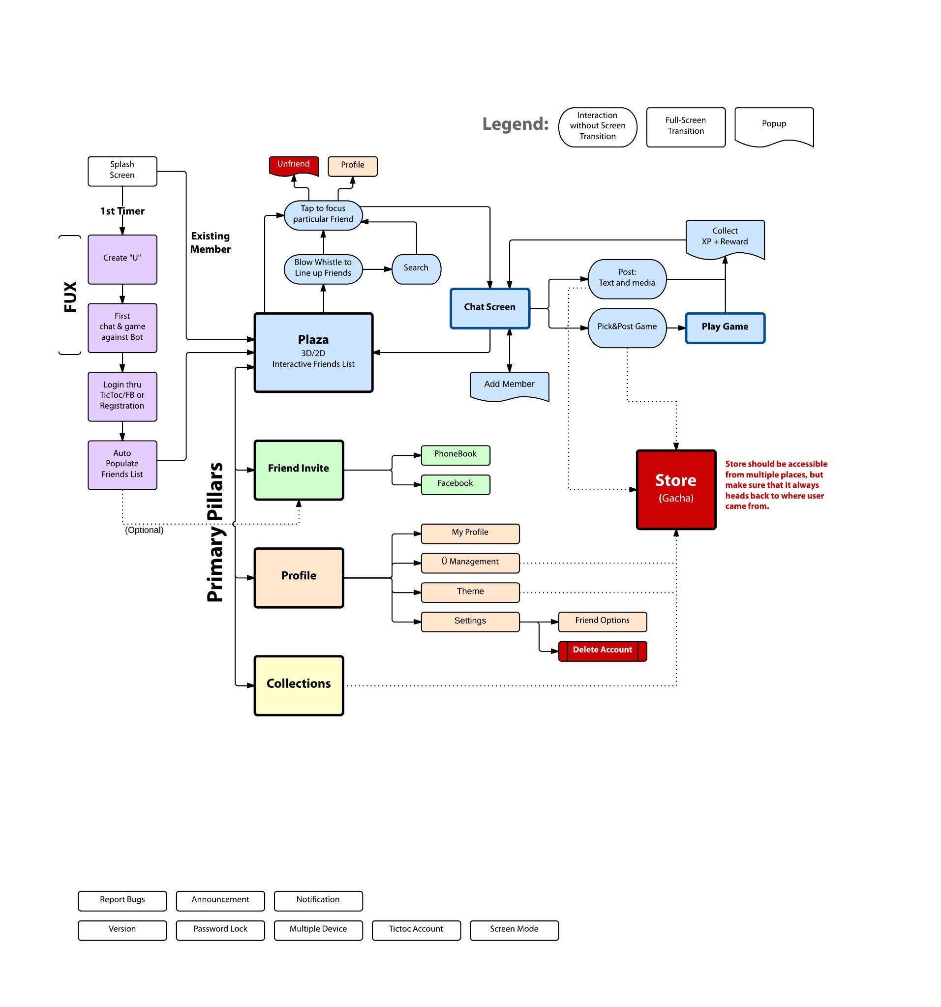 proposedFSUUXflowdiagram.jpg